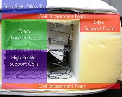 Saatva-mattress-layers